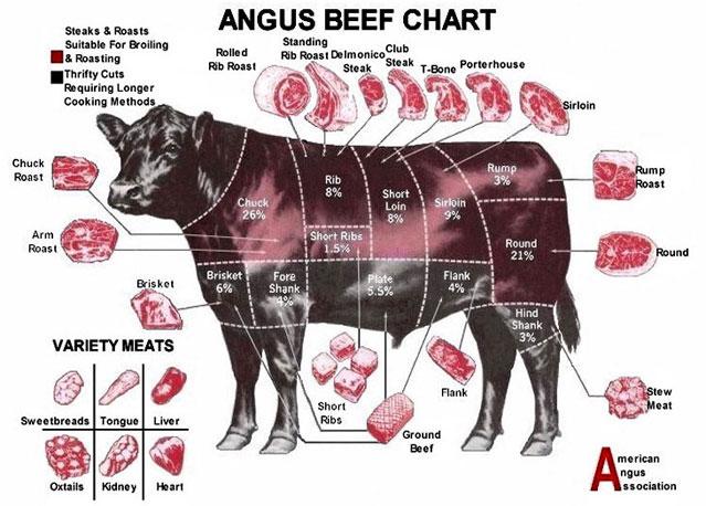 Steak Cuts Chart Solidique27